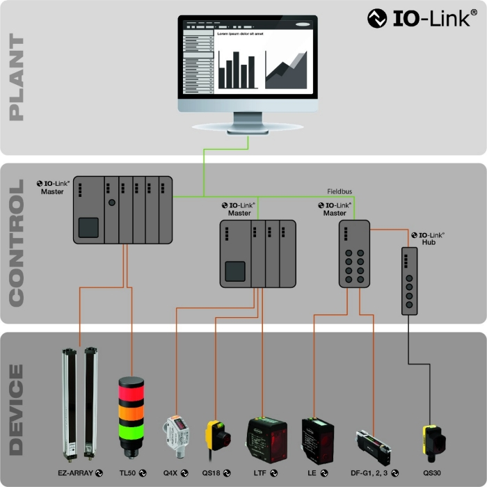 Banner's IO-Link Overview from plant to controls to illumination and sensor devices