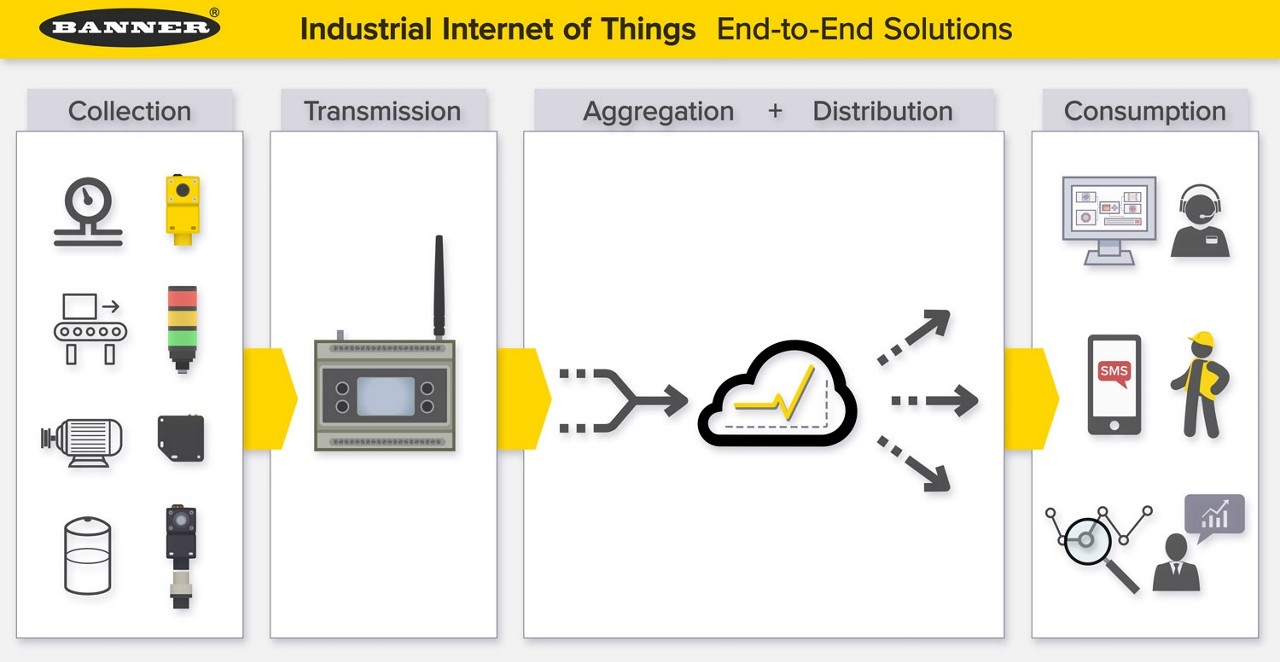 IIoT_wireless_solutions_no_label