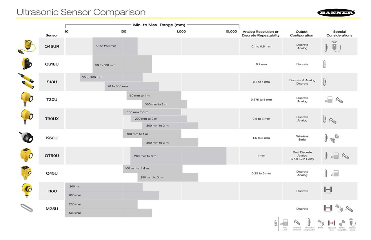 ultrasonic-comparison-chart