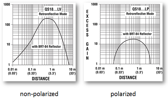 excess-gain-charts-polarized-vs-non