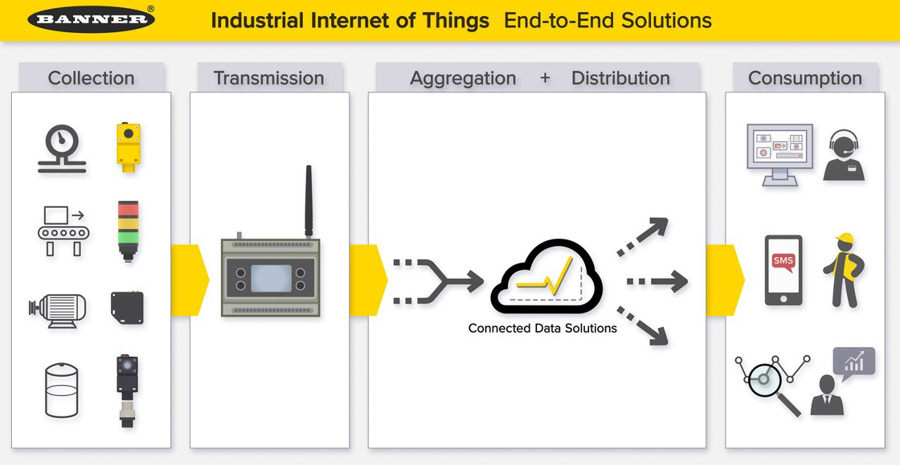 IIoT_wireless_solutions