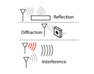 Introduction to Radio [White Paper]