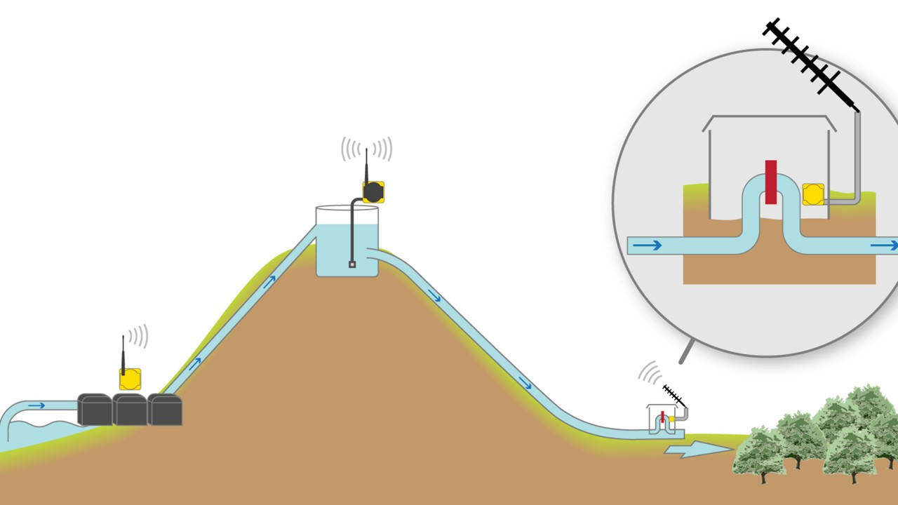 Gravity Irrigation With Pump And Flow Control Banner